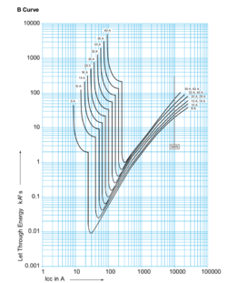 Hager-B-curve-MCB.png